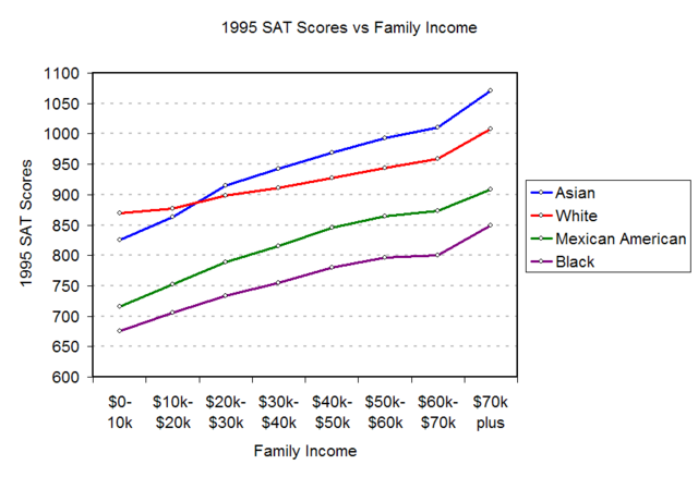 File:1995-SAT-Income.png