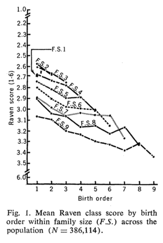File:Birth order-ravens.png