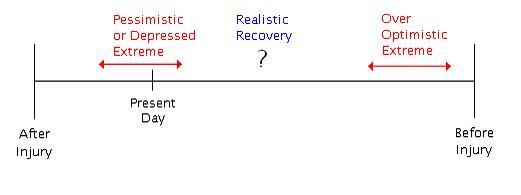 File:Brain repair figure vi.jpg