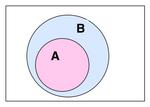 Venn A subset B
