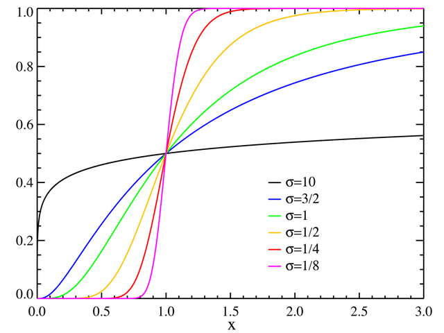 File:Lognormal distribution CDF.png