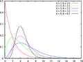 Gamma distribution pdf.png