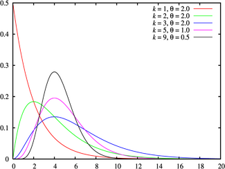 Gamma distribution pdf