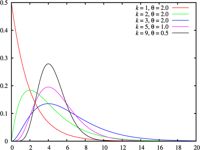 File:Gamma distribution pdf.png