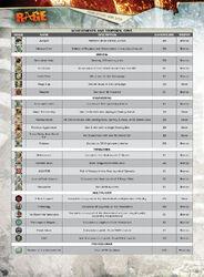 Rage achievements 1