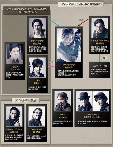 File:MUSICAL BIOHAZARD interrelationship chart.jpg