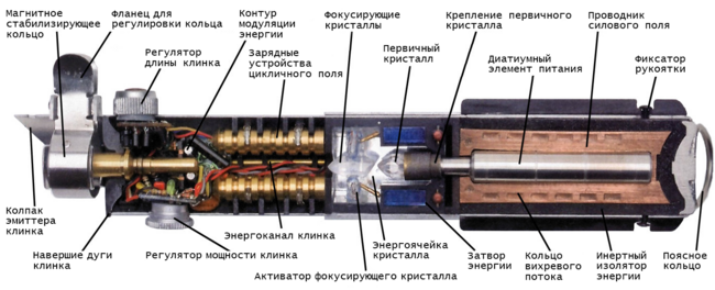 20120325120626!Lightsaber-cutaway-Recovered.png
