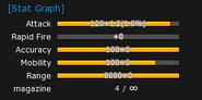 RailGun stats