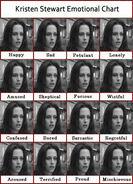 Kstew's emotional chart