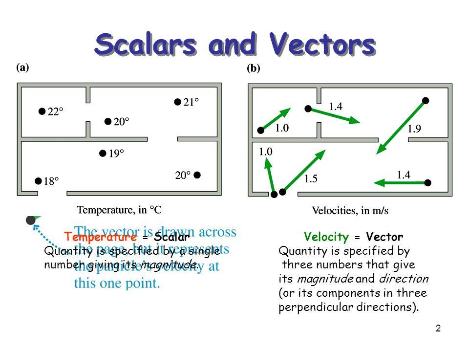 scalars and vectors nasa - photo #7