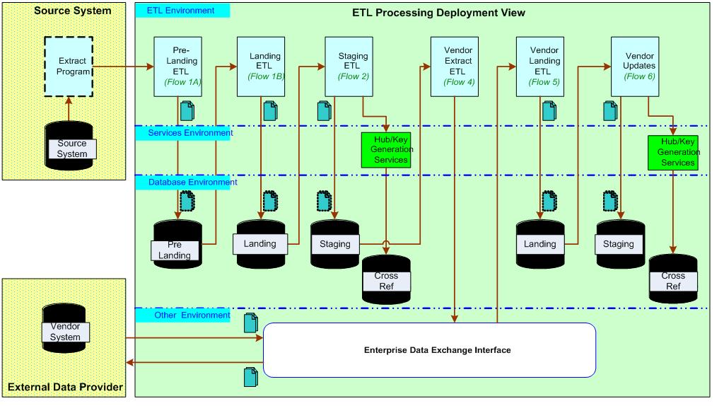 MDM ETL Processing SAD 01 1024
