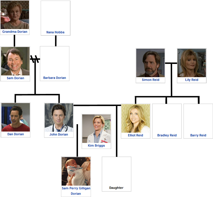 Dorian family tree