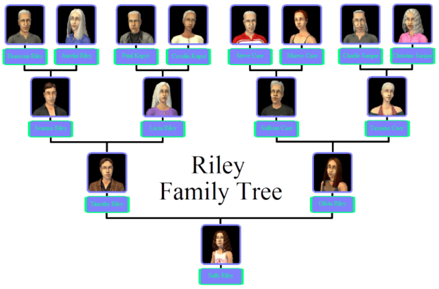 File:Riley Family Tree.png