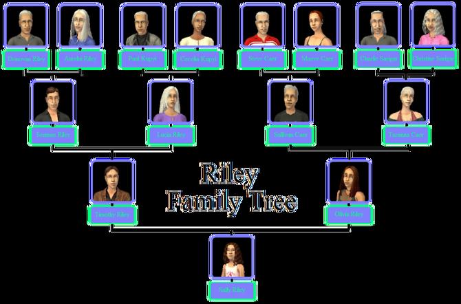 Riley Family Tree