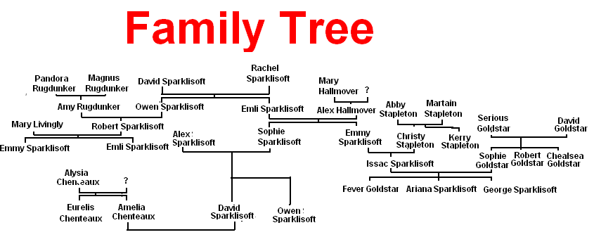 Amelia Sparklisoft The Sims Family Tree