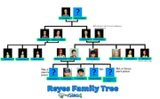 Reyes Family Tree PNG 2.3
