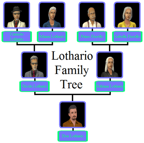 File:Lothario Family Tree.png