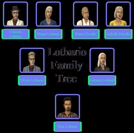 Lothario Family Tree