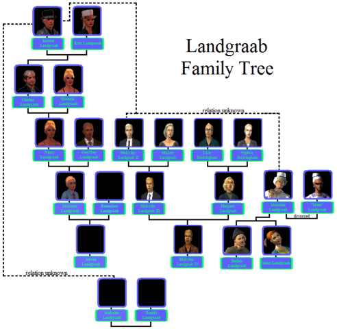 File:Possible Landgraab Family Tree.png