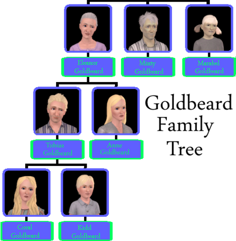 File:Goldbeard Family.png