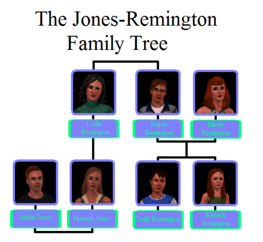 File:Jones-Remington Family Tree.png
