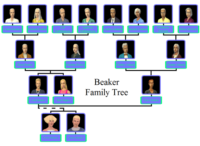 File:Beaker Family Tree.png