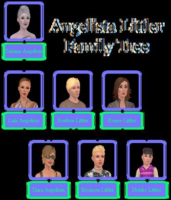 Angelista-Littler Family Tree
