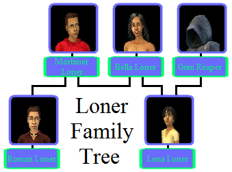 File:Loner Family Tree (fanon).png