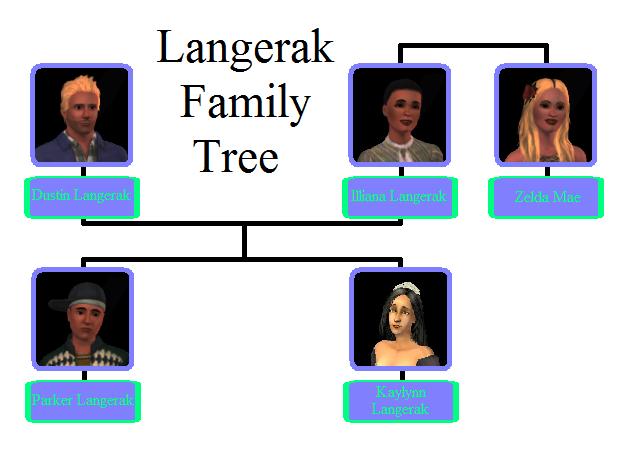 File:Langerak Family Tree.png