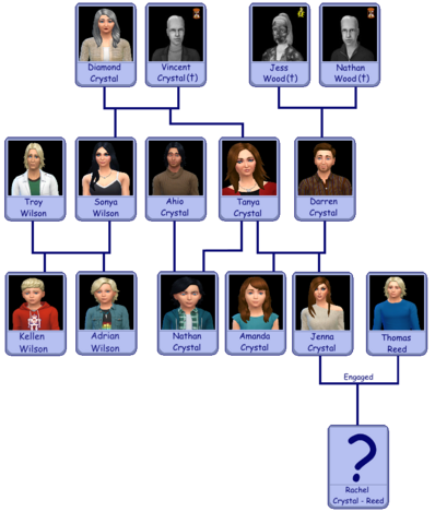 File:Crystal Alternate Family Tree v2BETA.png