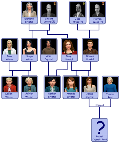 Crystal Alternate Family Tree v2BETA