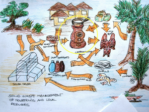 Joshua Guinto solar dryer, bio-char diagram, 12-11-14