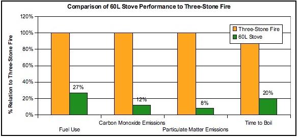 File:60 Liter Stove chart.jpg..jpg