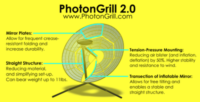 PhotonGrill design illustration, 8-20-15