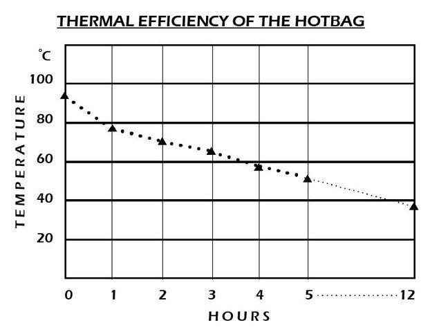 File:HotBag efficiency.jpg