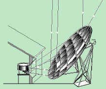 File:Solar-cooker-designs-photo57-schefflers principles.jpg