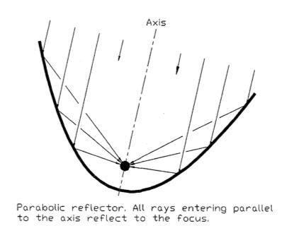 File:Parabolic diagram 1.jpg