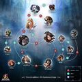Soul Calibur Relationship Tree