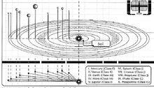 Sol system PotUFP