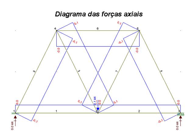 File:Diagrama das forças axiais.png
