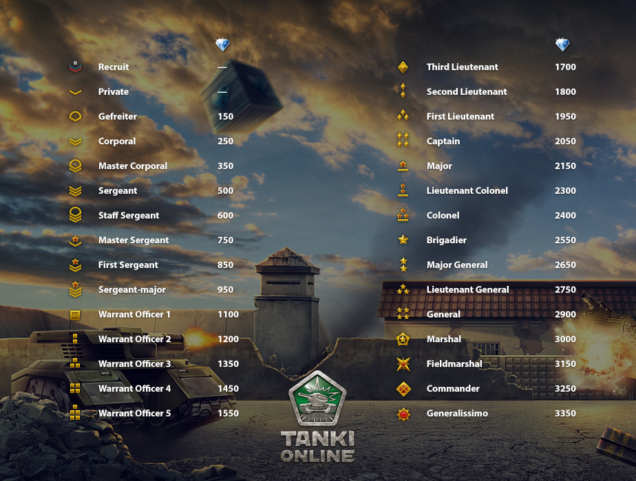 tanki online level