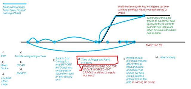 File:River's timeline diagram.jpg