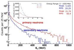 Bungua neutron energy spread
