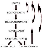 Ragnar-faith-flow