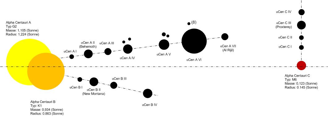 Alpha Centauri Entfernung