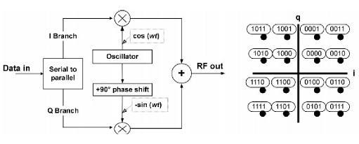 design for qam modulator Quadrature amplitude modulation (qam) including 16qam, 32qam, 64qam,  128qam,  generally, microwave odus designed for full duplex operation, with .