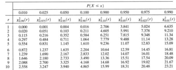 Chi square test uvm genetics genomics wiki fandom for P table for chi square test