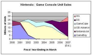 NintendoGameConsolesUnitSales-1-