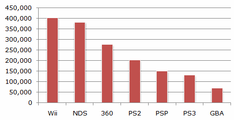 File:Npd august 07 chart1.png