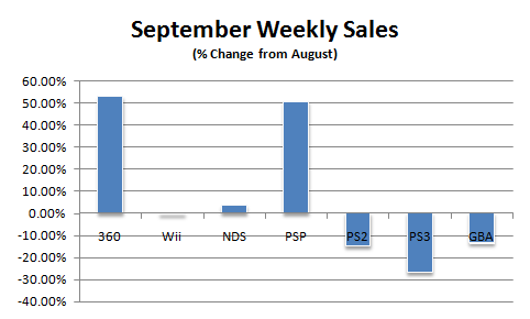 File:Npd september07 weekly2.png